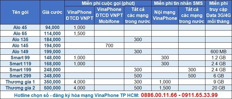 VinaPhone tra sau ca nhan 2018